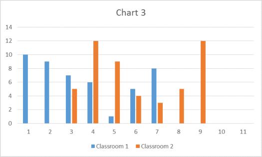 P-Value Chart 3