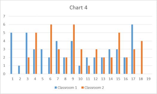 P-Value Chart 4