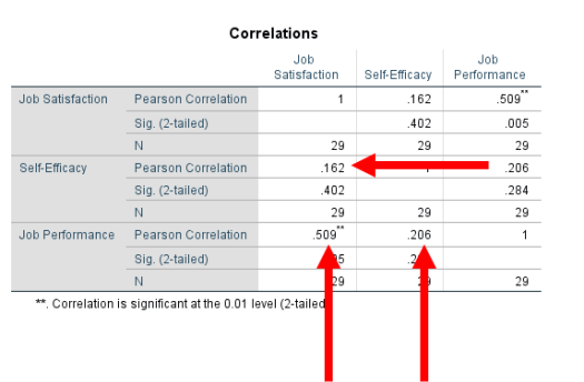 Correlations in SPSS 8