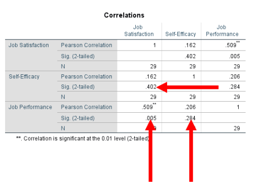 Correlations in SPSS 9