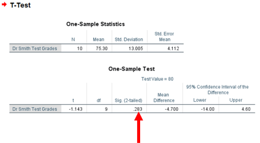 One-Sample T-Test in SPSS 11
