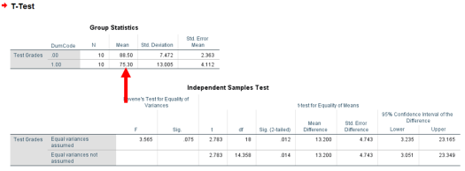 Two-Sample T-Test in SPSS 21d