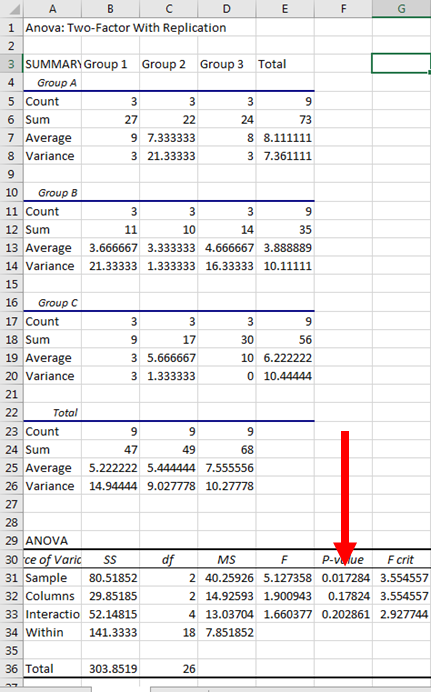 Two Way ANOVA in Excel 10