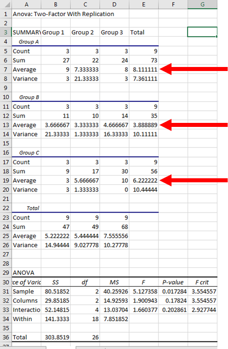 Two Way ANOVA in Excel 15