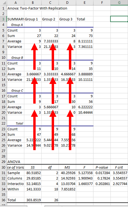 Two Way ANOVA in Excel 17