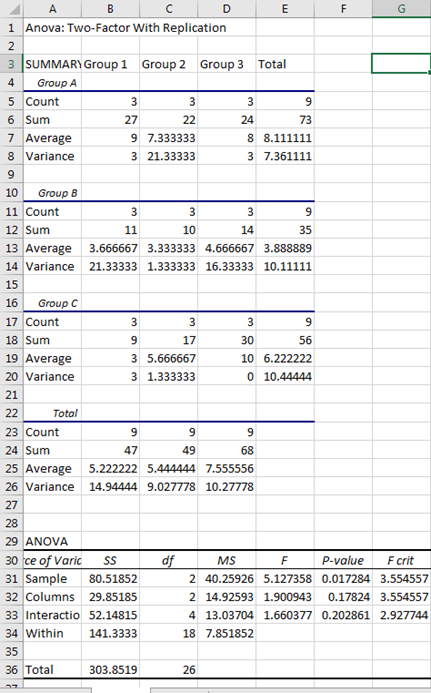 Two Way ANOVA in Excel 8