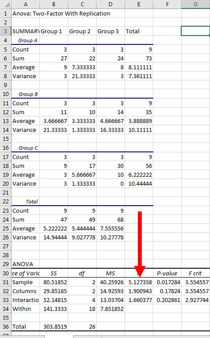 Two Way ANOVA in Excel 9