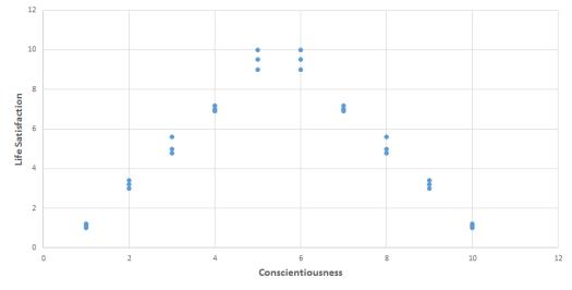 Quadratic Trendlines in Excel Charts 1