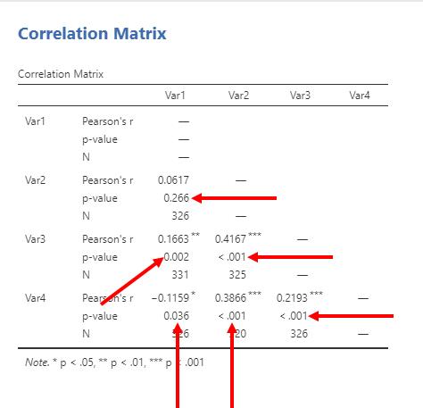 Correlations in Jamovi 8
